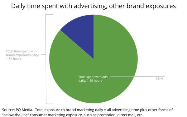 Advertising exposure stats